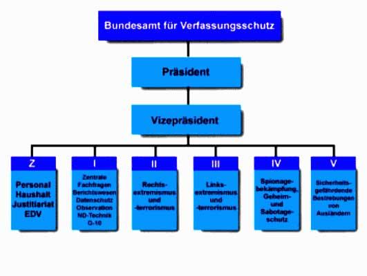 Структура Федерального ведомства по охране конституции