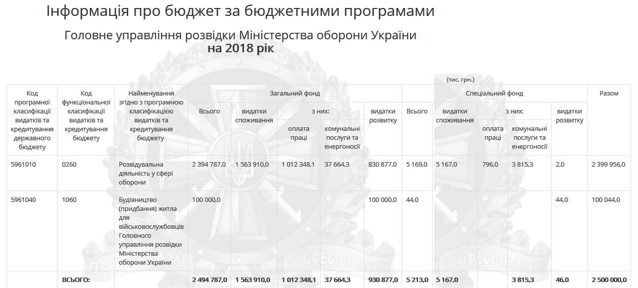 Бюджет Главного управления разведки Украины